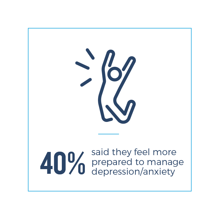 40% said they fell more prepared to manage depression/anxiety