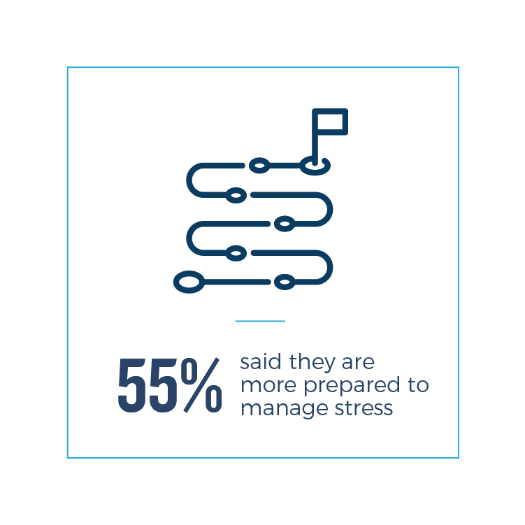 55% said they are more prepared to manage stress