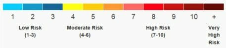 A horizontal scale showing low risk at one end up to very high risk at the other end.